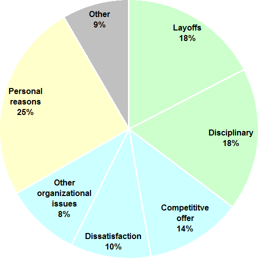 cause of employee turnover Thanks for your question employee turnover is a measure of the number of  employees who leave in the financial year in the organization a certain amount  of.